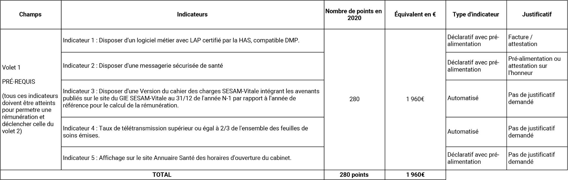volet 1 forfait structure 2020